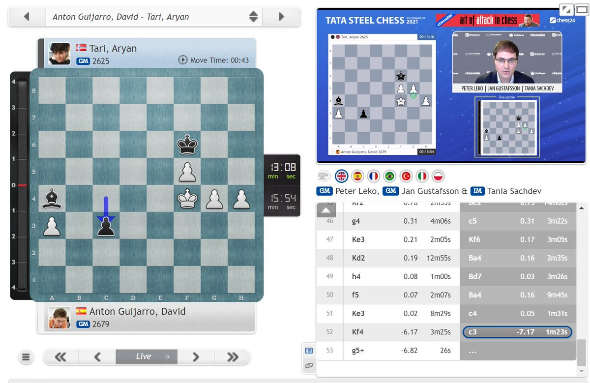 test Twitter Media - Shocker, as after pushing for a win for 5.5 hours David Anton is now losing to Aryan Tari! https://t.co/hFD0pqpCRH  #c24live #TataSteelChess https://t.co/O7QEIYxeEs