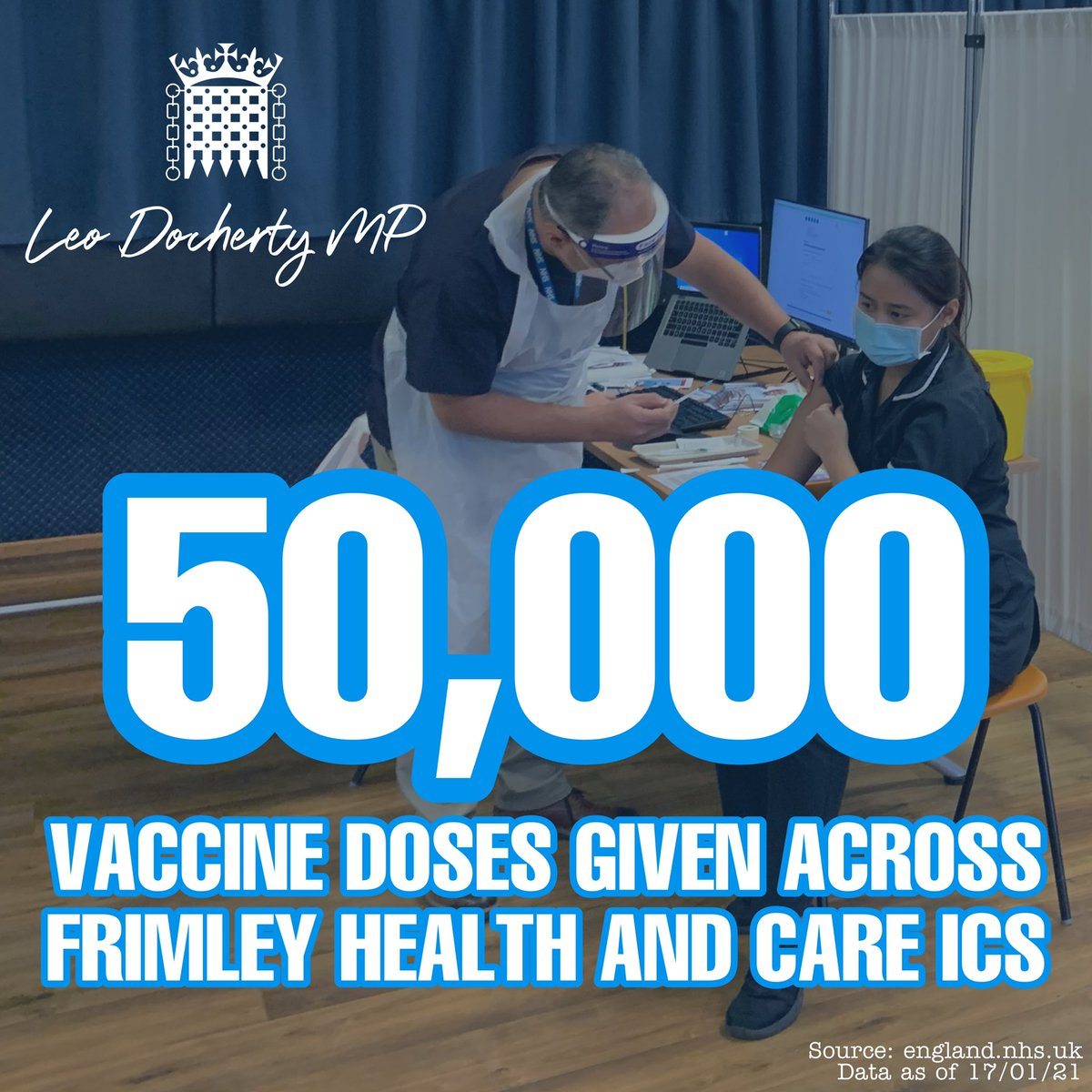 🙌💉 BREAKING: 50,000 vaccine doses administered across @FrimleyHC  This includes over 45,000 local residents in our highest priority groups. An amazing achievement for our NHS and local volunteers.  #ThankYouNHS #StayHome