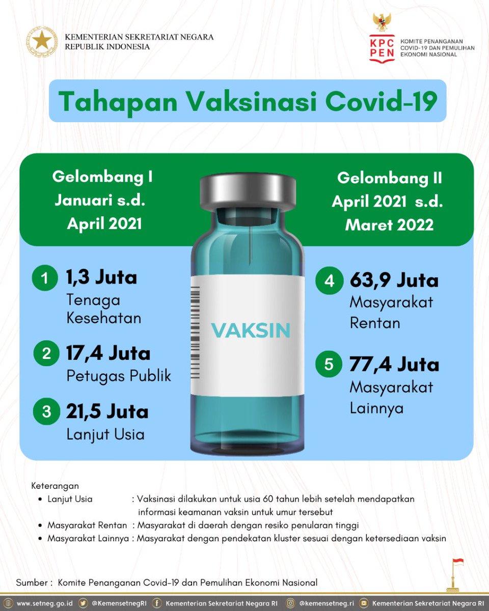 Hai #SobatSetneg, sudah tau kapan dilakukan vaksinasi?  Vaksinasi covid-19 sudah dimulai sejak 13 Januari 2021. Program vaksinasi ini dilakukan secara bertahap dalam 2 gelombang yang berlangsung hingga Maret 2022.  Jangan lupa untuk catat kategori dan waktu vaksinasi kamu ya!