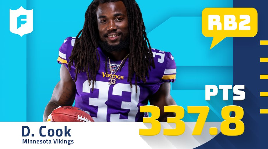 15+ fantasy pts in 13 of 14 games this season and the RB2 on the year, Dalvin Cook! (via @Verizon)