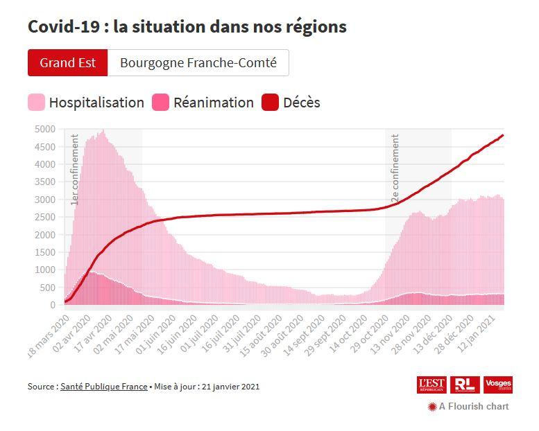 📈 #Covid19 : 47 décès supplémentaires dans le Grand Est ▶ https://t.co/cLX5Xas78b https://t.co/4ie96dolnZ