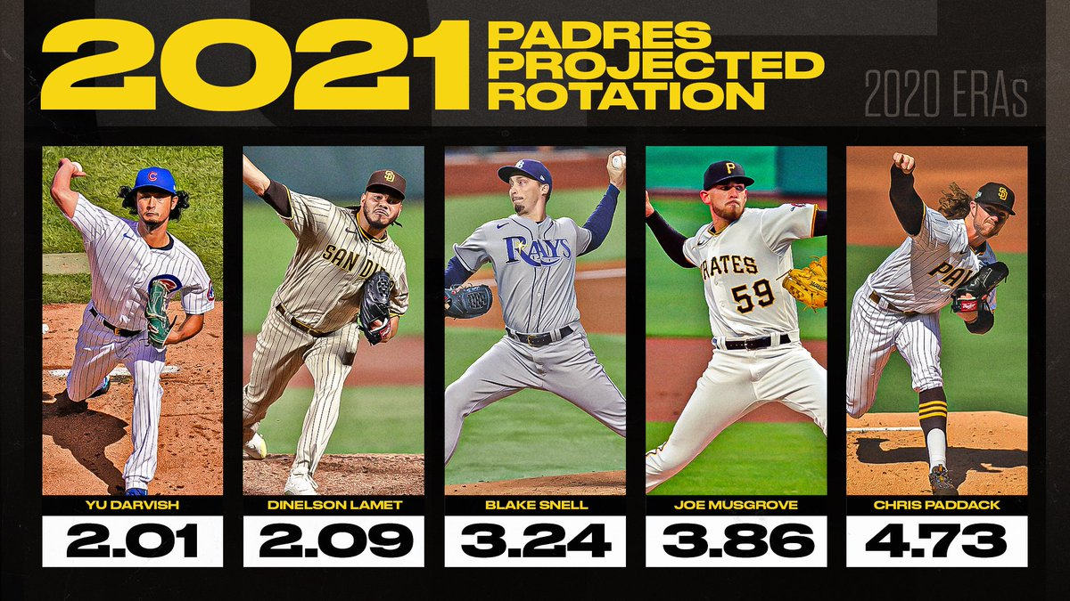 Replying to @MLBStats: Will the @padres have the deepest rotation in the NL?