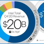 Image for the Tweet beginning: Intel reports fourth-quarter and full-year