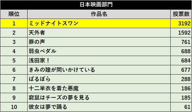 第75回毎日映画コンクール「TSUTAYAプレミアム 映画ファン賞2020」『ミッドナイトスワン』、『TENET テネット』に...