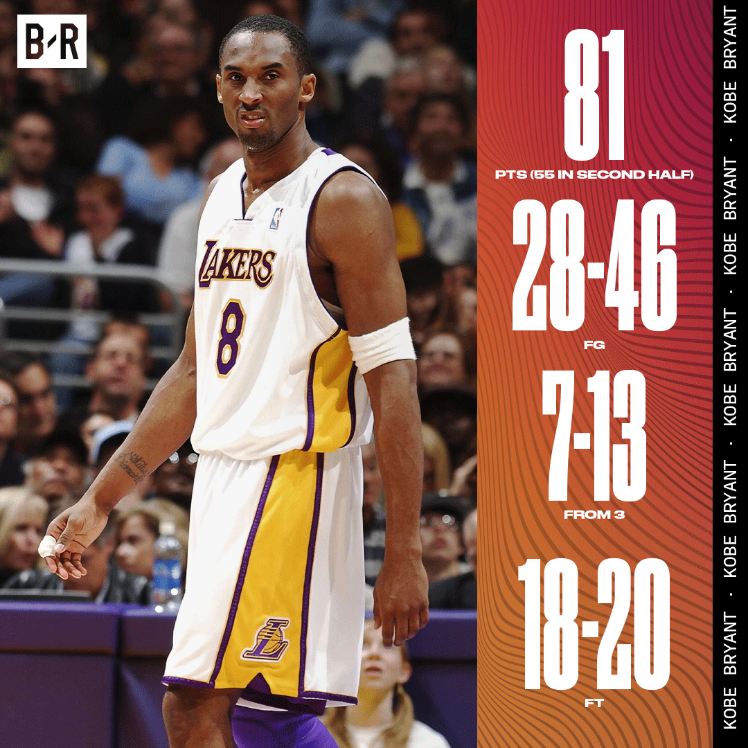 15 years ago today, Kobe Bryant put on one the most electrifying performances ever.  81 points. Still unreal. https://t.co/yUOkOSLsMR