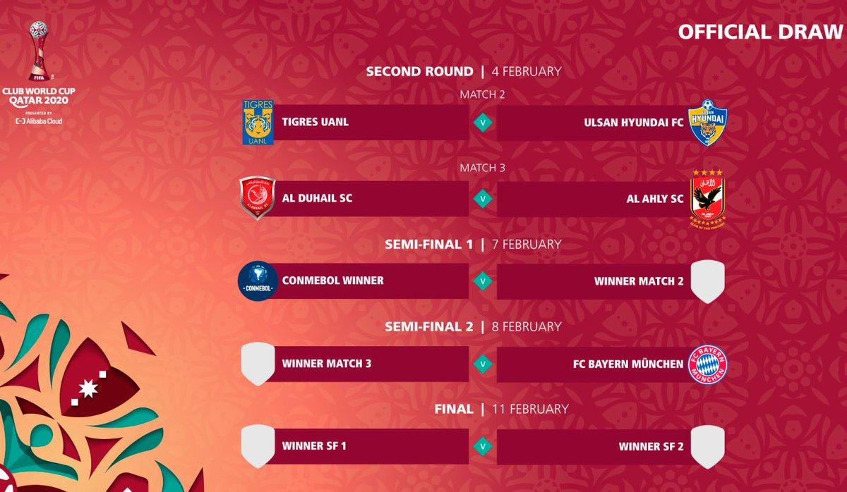 #ClubWC El #MundialdeClubes definió fixture tras sorteo realizado el pasado 19/01 en Zúrich. El campeón de #Libertadores (#Palmeiras o #Santos)🇧🇷 y #BayernMúnich🇩🇪 iniciarán desde semifinales. En tanto, #Tigres🇲🇽 🆚 #UlsanHyundai🇰🇷 y #AlDuhail🇶🇦 🆚 #AlAhly🇪🇬 serán los 1ros topes
