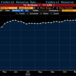Image for the Tweet beginning: The Fed's balance sheet rose