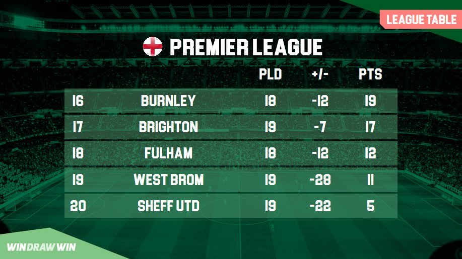 MASSIVE win for Burnley tonight.  That's them up to 16th and a gap opening up at the bottom  #LIVBUR  Chat us for Moro game  Leicester #LEICHE #ARSCRY Liverpool #COYB