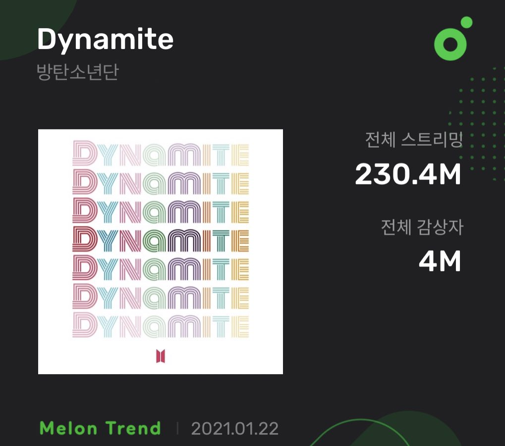 'Dynamite' has surpassed 4 million unique listeners on Melon! Despite being released in August, it's the first 2020 song by a group to achieve this & the second most streamed 2020 song overall after 'ON' (258M)!  #BTS #방탄소년단 @BTS_twt
