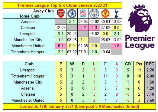 Premier League 2020-21 Top Six Clubs' Results, Fixtures & Mini-Table ahead of Tottenham Hotspur v Liverpool at the New Spurs Stadium next Thursday   #AFC #CFC #LFC #MCFC #MUFC #COYS