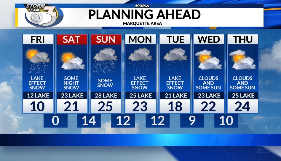 It's a cold one on Friday in the #Marquette area. Most of the lake effect snow though should remain east of the city of Marquette. #906wx