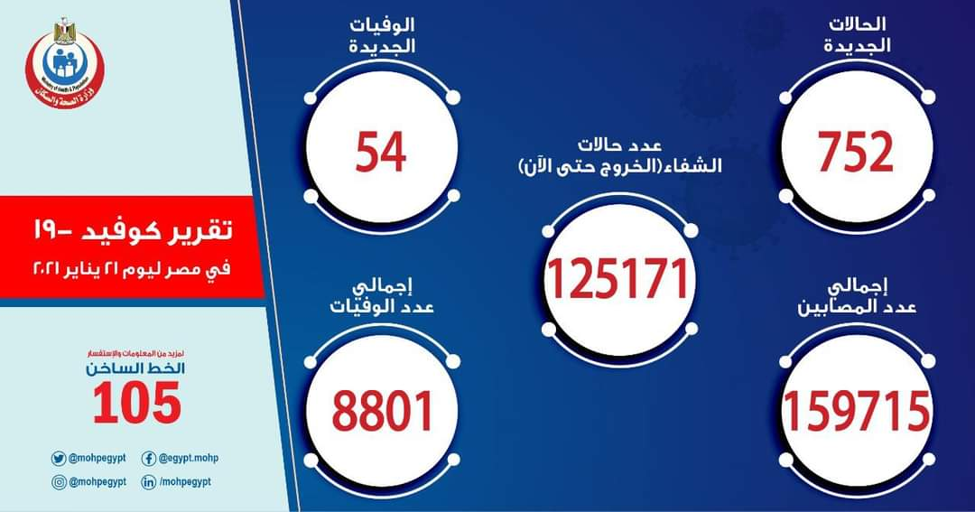 #عاجل الصحة تعلن تسجيل 752 إصابة جديدة ب #فيروس_كورونا