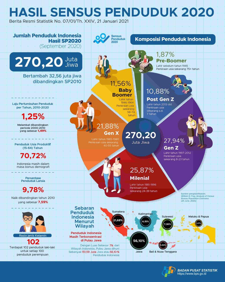 Replying to @BigAlphaID: Hasil sensus penduduk tahun 2020 yang terbaru @bps_statistics