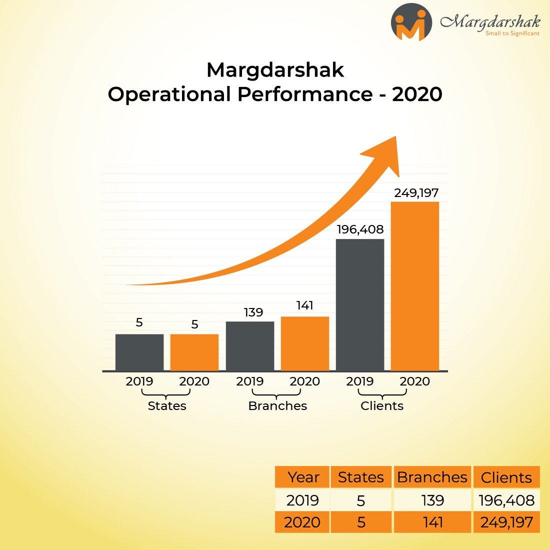During the Year 2020, Margdarshak has served 2.49 lac women clients through a network of 141 branches across five states. #margdarshakgrowth #operationalexcellence #growth #clients #Financialinclusion #microfinance