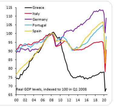 """Umiliati da #Germania ma anche da #Spagna  Scavalcati nettamente persino da #Portogallo Il ventennio #Euro e #globalizzazione non ha portato al  paese alcun beneficio Siamo dove eravamo nel 2000 Siamo ormai """"periferici"""" in ambito #EU Siamo solo un problema insieme a #Grecia  #GDP"""