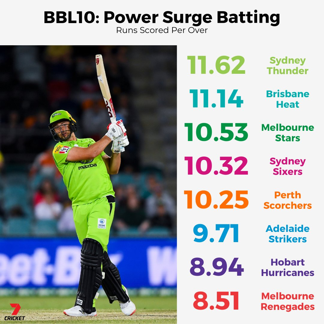 .@ThunderBBL are making the most of the Power Surge this tournament 📈 #BBL10
