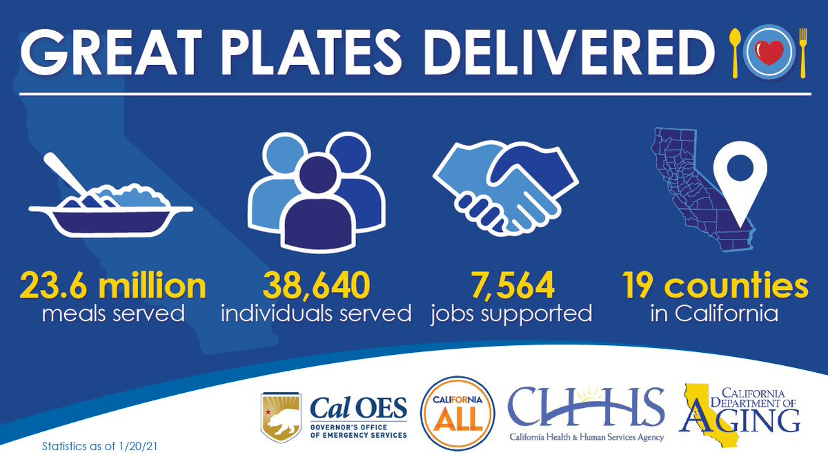 The Great Plates Delivered program continues to serve California's older adults and help them stay safe at home during the pandemic. Learn more about the program here:
