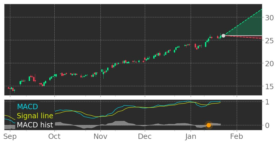 $RCM's in Uptrend: Moving Average Convergence Divergence (MACD) Histogram crosses above signal line. View odds for this and other indicators: https://t.co/IhIHtvfldL #R1RCM #stockmarket #stock #technicalanalysis #money #trading #investing #daytrading #news #today https://t.co/1vkc9h8fBm