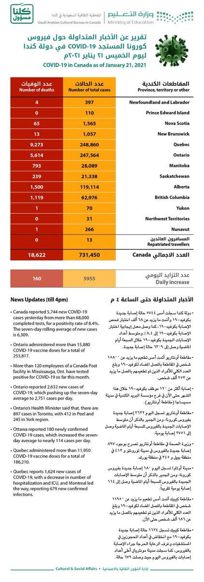 🚨 متابعة  #كندا 🇨🇦   نشرت الملحقية الثقافية السعودية بكندا تقريرها اليومي عن آخر مستجدات #فيروس_كورونا الخاص بيوم أمس الخميس، يتضح فيه بأن السلطات الكندية قد سجلت ٥٩٥٥ حالات جديدة مصابة، و ١٦٠ حالة وفاة خلال ٢٤ ساعة.