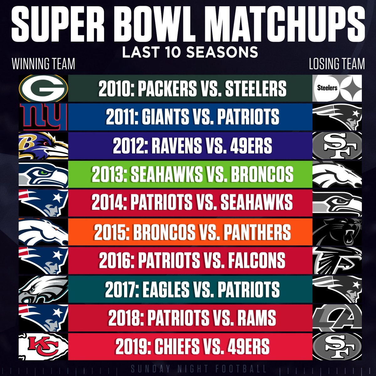 Retweet if your favorite team has made the Super Bowl in the last 10 seasons.