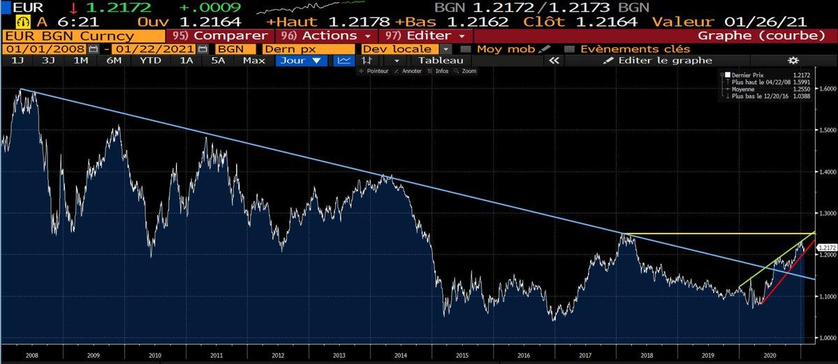 L'#Euro retrouve un peu de tonus face au #Dollar après la réunion de la BCE qui n'a pas revu en baisse ses perspectives économiques malgré la dégradation sanitaire, et qui a même commencé à alerter quant à la future inflation
