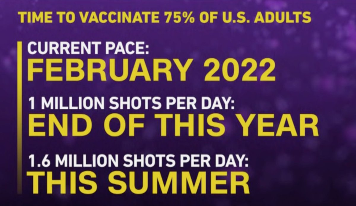"""""""We can and should get 70% to 85% of the people vaccinated by the end of summer if we do it correctly,"""" says Dr. Anthony Fauci.  """"It's entirely feasible that if we really put a full-court press on this we can get that number of people vaccinated by the end of the summer."""""""