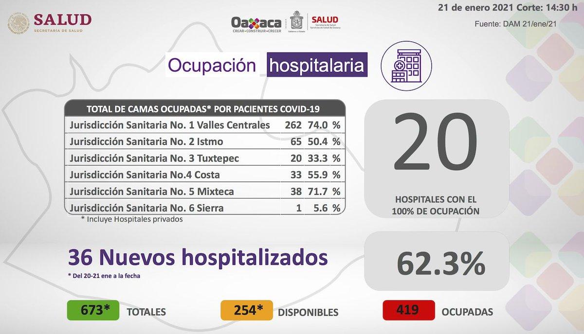 Ya son 20 hospitales saturados en Oaxaca por #COVID19, ya están al 100%, informan los @SSO_GobOax; Este jueves reportan 330 nuevos casos positivos al virus y otras 22 personas fallecidas.  Por favor... #QuedateEnCasa   #Enterate #Noticias @JC_MarquezH