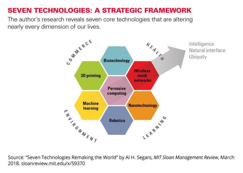 7 Technologies Remaking the World 👉  1. Pervasive computing 2. Wireless mesh networks  3. #Biotechnology 4. 3D Printing 5. #MachineLearning 6. Nanotechnology 7. #Robotics