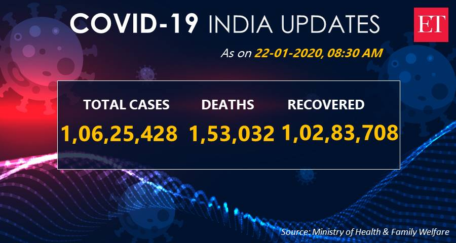 #India reports 14,545 new #COVID19 cases and 163 deaths in last 24 hrs  » Total cases: 1,06,25,428 » Active cases: 1,88,688     » Total discharges: 1,02,83,708  » Death toll: 1,53,032 » Total vaccinated: 10,43,534 #Coronavirus Updates: