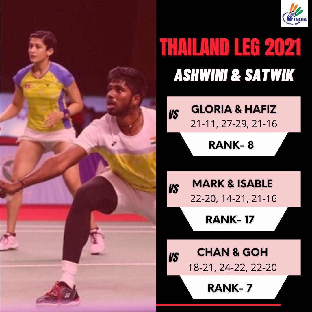 GIANT SLAYERS! ⚔️👹  🇮🇳's XD pair - @satwiksairaj & @P9Ashwini pair have stunned 3️⃣ higher ranked pairs so far in the 2021 #ThailandLeg .   Which result impressed you the most? Tell us👇  #ToyotaThailandOpen2021  #ThailandOpenSuper1000  #ThailandOpen2021