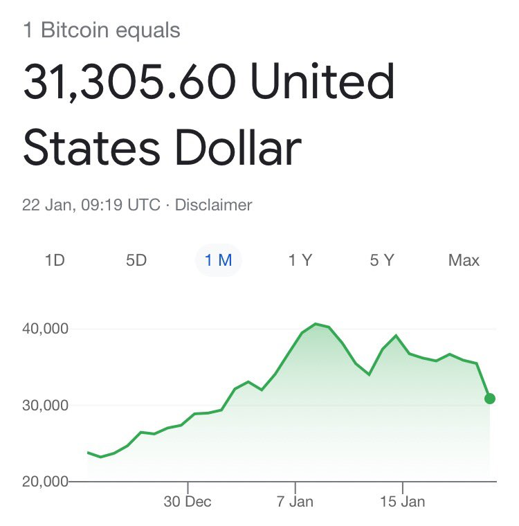 Bitcoin falling even more now, the crash has started.. crypto is never the way to go.. #bitcoin