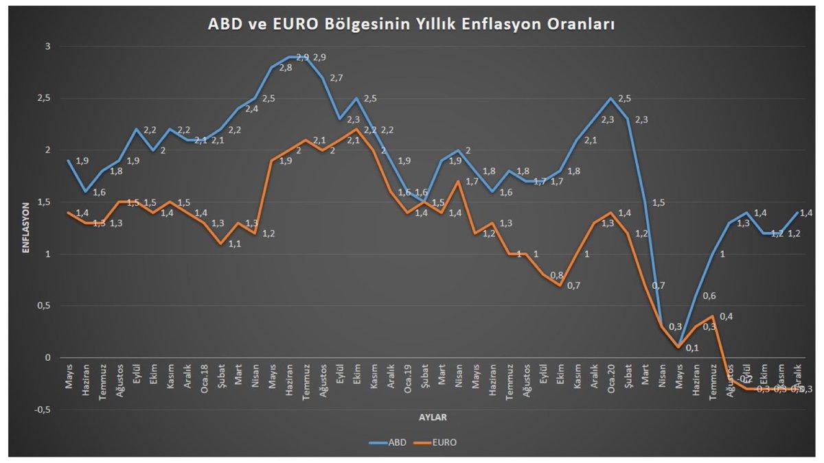 ''ABD ve Euro Bölgesinin Senelik Enflasyon Oranları.'' #Ekonomi  #economy  #enflasyon  #inflacion  #ABD #Euro #Europa #USA  #paranınrotası  ayrıntılar haberde