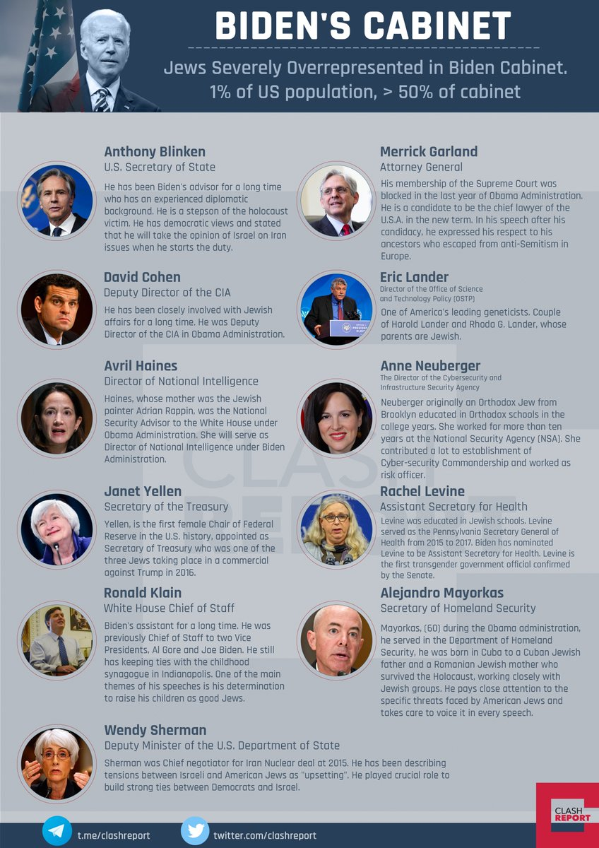Jews Severely Overrepresented in Biden Cabinet. 1% of US population, > 50% of cabinet  Jews, who make up 1% of the U.S.A. population, have the majority of representation in the cabinet formed by Biden.