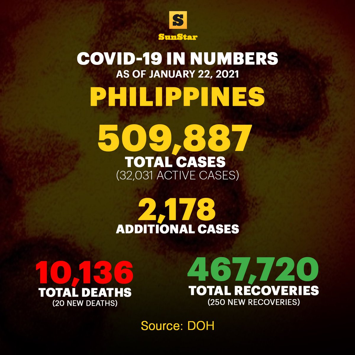 #Covid19 cases in the Philippines as of January 22, 2021. Read the story: snstr.co/bww