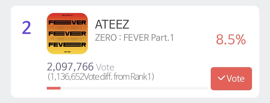 [🗳] SMA BONSANG   Are you still voting everyone? Let's keep working hard until the very last minute and get the percentage to 9!   #ATINYtoTheTop #ATINYto9Percent   #ATEEZ #에이티즈 @ATEEZofficial