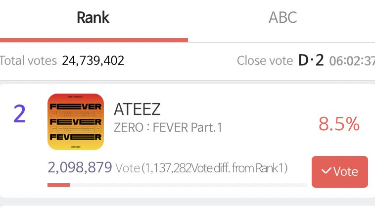 [📢] SMA BONSANG!  ATINYs! We're so close to hit 2.1M votes & we need to reach the 9% so please keep dropping your votes!   #ATINYtoTheTop #ATINYto9Percent  #ATEEZ #에이티즈 @ATEEZofficial