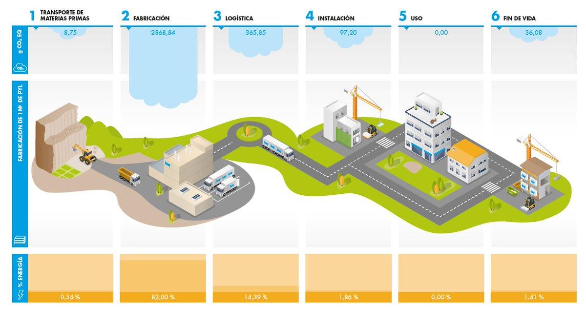 La información que contiene una DAP se basa en el Análisis del Ciclo de Vida (ACV) de un material o sistema y ofrece datos objetivos, transparentes y verificados sobre los impactos medioambientales  👉https://t.co/ZYCijqMqcD  #Sostenibilidad #Medioambiente #EconomíaCircular https://t.co/wku63aVVEk