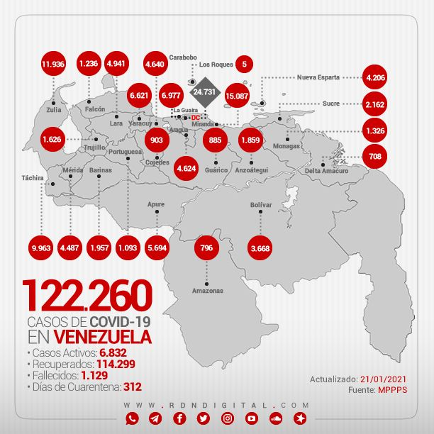 🦠 CORONAVIRUS  A continuación te presentamos los datos oficiales suministrados por el Ministerio del Poder Popular para la Salud   Total: 121.691 Recuperados: 113.982 Activos: 6.587  Mapa interactivo de casos confirmados en Venezuela →