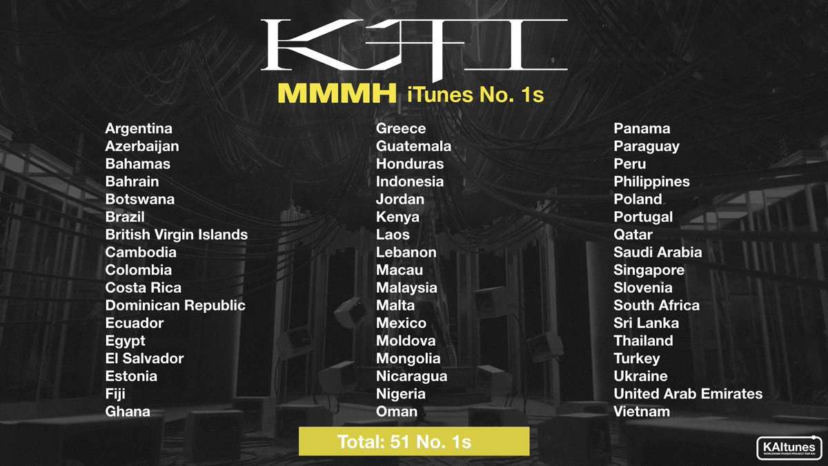Another new #1's iTunes Kai - Mmmh!  🎉 Kai's Mmmh has reached 51 iTunes no. 1s with new country on list - Kenya!  Kai's Mmmh is the first SM song to achieve 51 iTunes Song No. 1s 🥳  #KAI   #카이 #엑소카이 @weareoneEXO