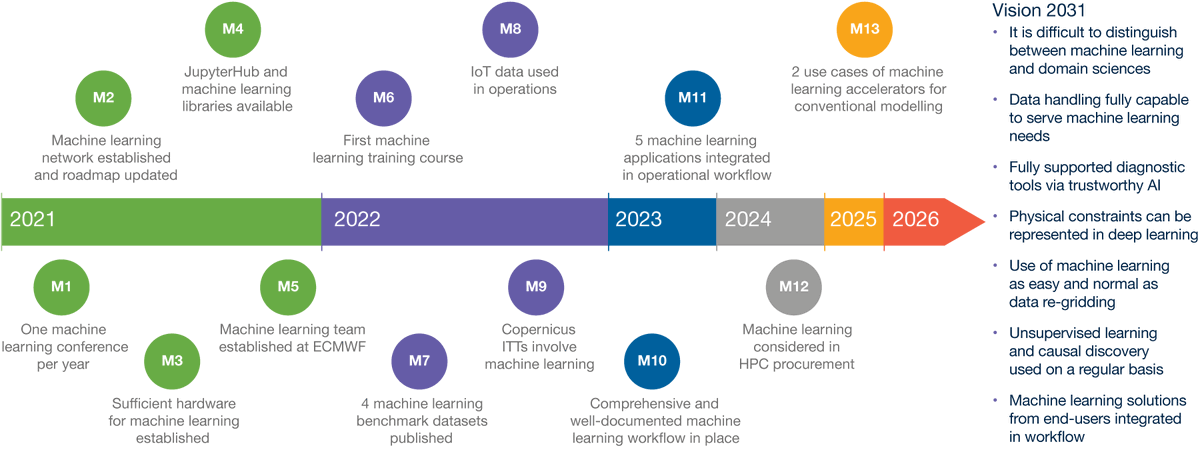 We @ECMWF have published our ML roadmap for the next 10 years ecmwf.int/en/elibrary/19… . If you want to learn more, please join us for a short seminar talk on Tuesday with @FlorenceRabier and me events.ecmwf.int/event/232/ . The talk will also be recorded in case you cannot make it.