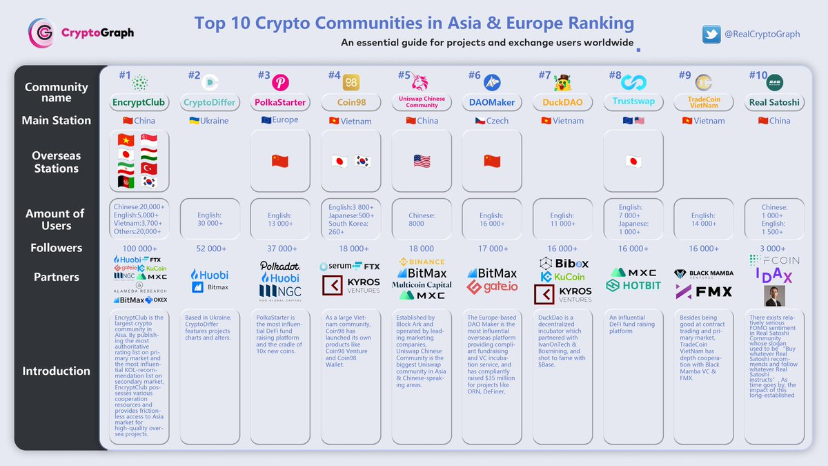 I will give someone $100 in 24hrs all you have to do is RT and be following myself & @RealCryptoGraph  Top 10 Crypto Communities in Asia & Europe Ranking published by CryptoGraph today.  Partner of Global Top 10 #KOLs #Exchanges #VCs #media