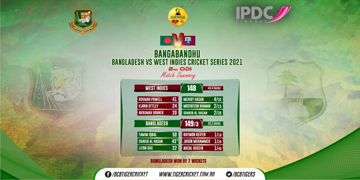 Replying to @BCBtigers: Bangladesh won by 7 wickets in the second ODI.  #BANvWI #RiseOfTheTigers