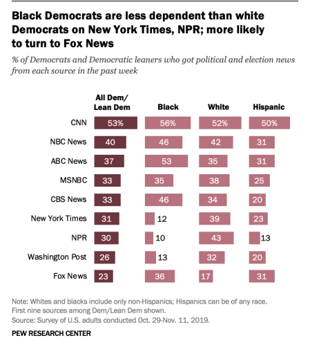 and some data backing up my view that Fox News' conservatism stems from something liberals don't like to talk about: Working class people of all races tend to be more conservative.
