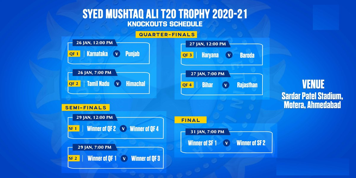 The quarterfinal matchups for the #SyedMushtaqAliT20 trophy 2021 are out. all matches to be played in Ahmedabad. Jan 26: Kar v Pun AND TN v HP Jan 27: Har v Bar AND Bih v Raj Jan 29 - Both SFs Jan 31- Finals  📸 BCCI Twitter #SyedMusthaqAliTrophy #SyedMushtaqAliTrophy2021