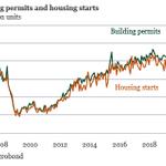Image for the Tweet beginning: US housing market is heading