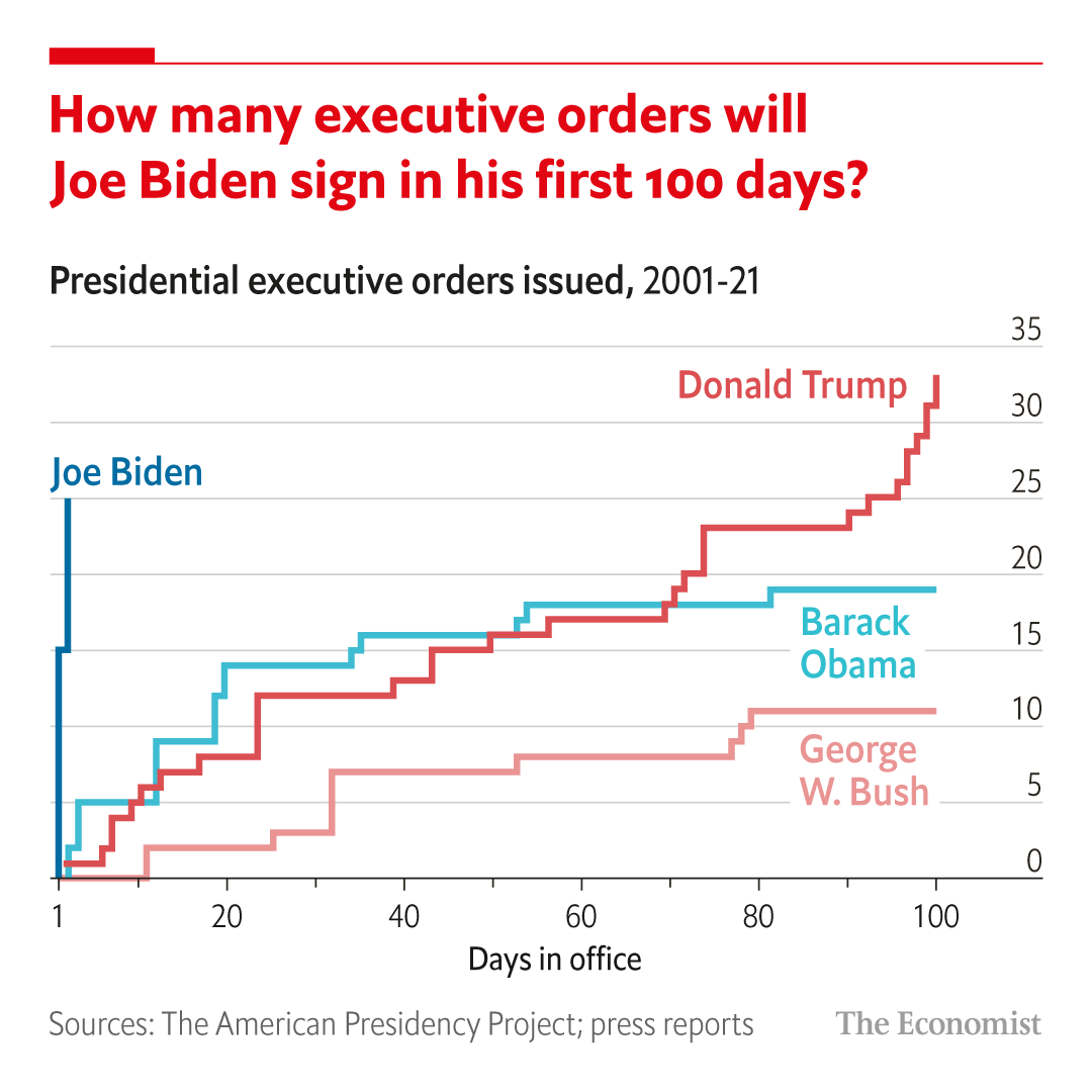 Joe Biden has been busy signing executive orders—on his first day in office he signed 15. Keep tabs on his cabinet, executive orders and which issues are most important to Americans here