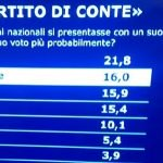 Image for the Tweet beginning: Il partito del Premier Conte