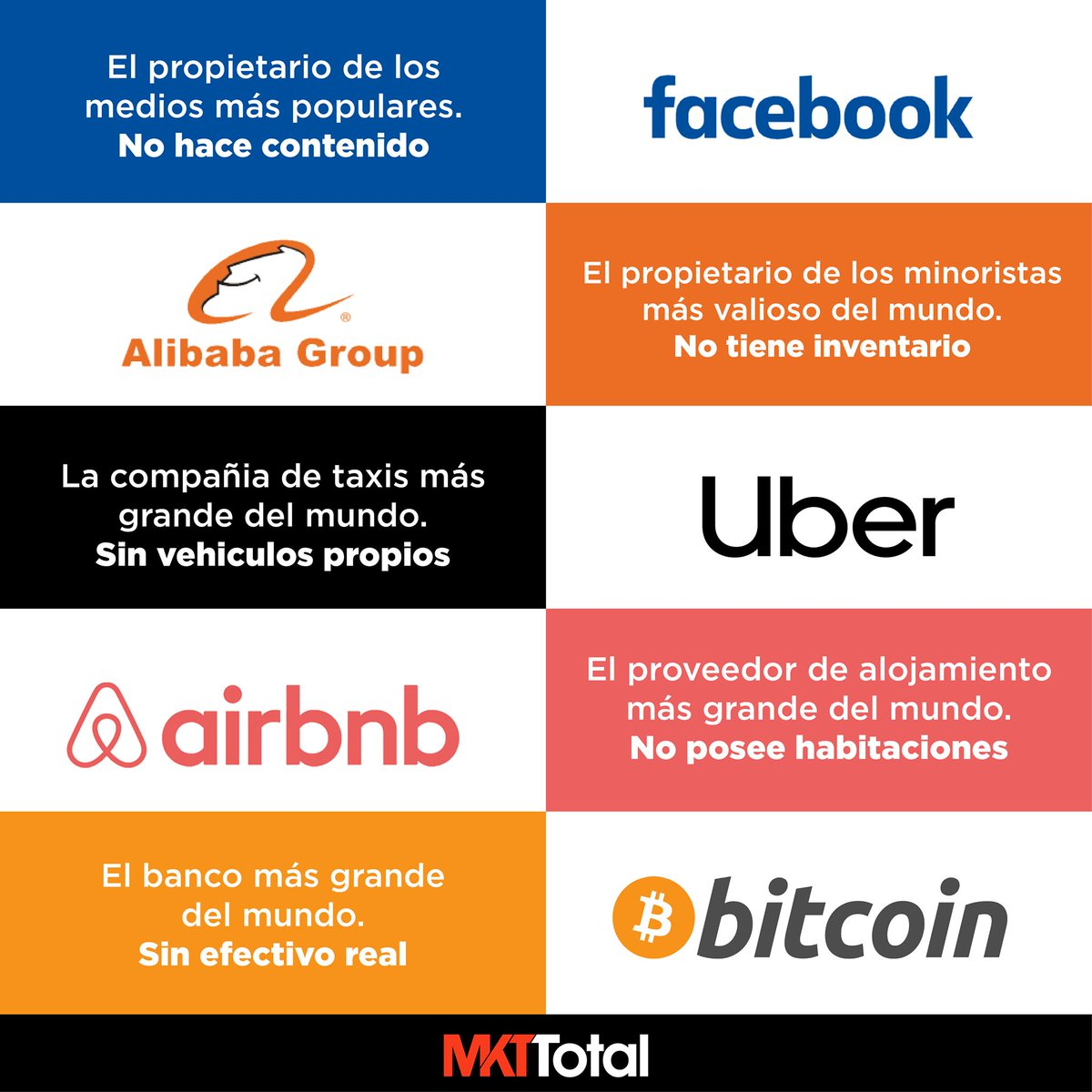 Nuevos modelos de negocio. Via @mercatotal #Facebook #Alibaba #Uber #Airbnb #Bitcoin Para mas informacion visita => https://t.co/DmTQPDDGcM https://t.co/abFNRJuc3X