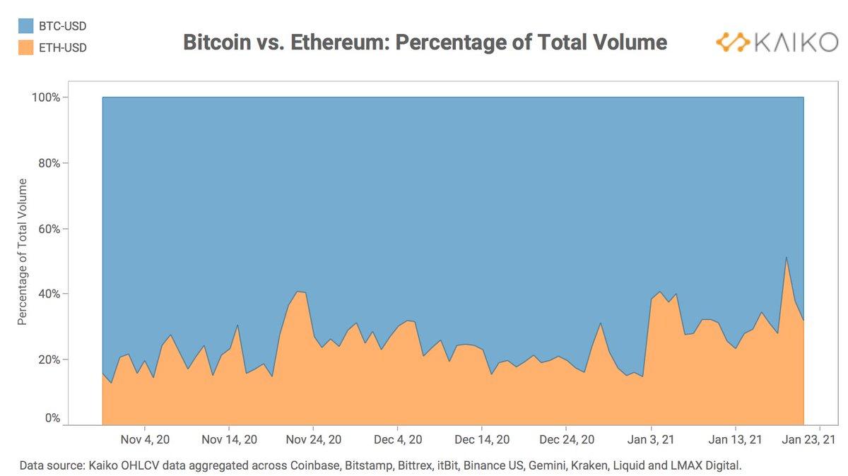 trading in btc vs eth scambio crittografia del volume reale