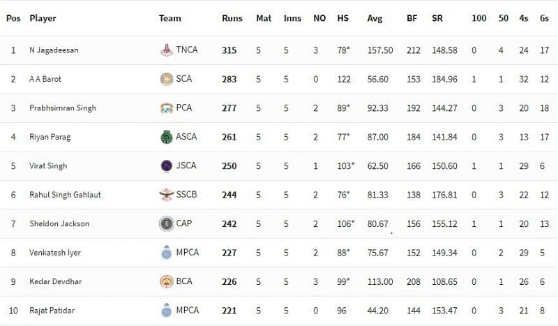 """@Jagadeesan_200 is the highest run-scorer to date in the #SyedMushtaqAliTrophy. @JadhavKedar was picked over him last year. Will thala #Dhoni play him in the CSK matches or will jagadeesan have to wait to become a veteran to qualify for the """"old is gold"""" @ChennaiIPL tag? #Yellove"""